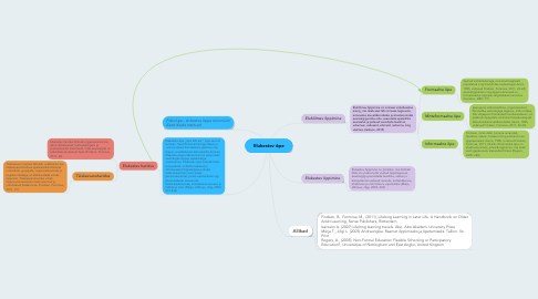Mind Map: Elukestev õpe