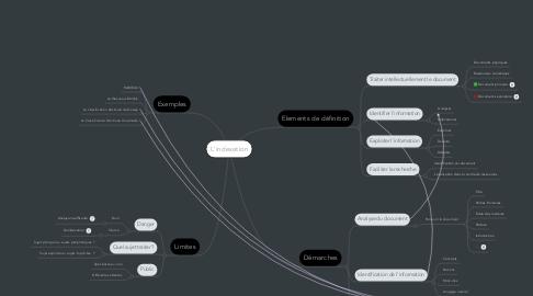 Mind Map: L'indexation