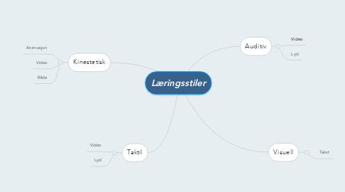 Mind Map: Læringsstiler