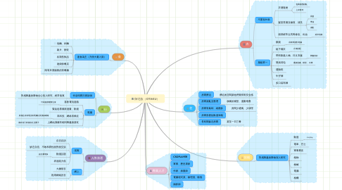 Mind Map: 御宅族(OTAKU)