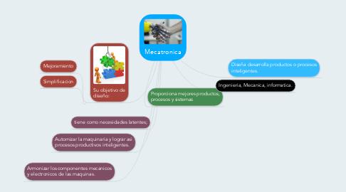 Mind Map: Mecatronica