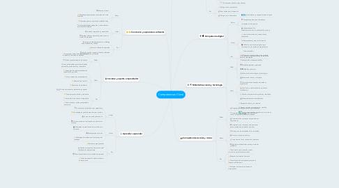 Mind Map: Competencias Clave