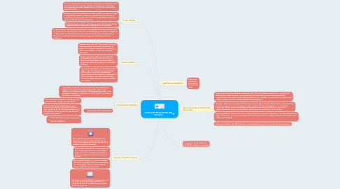 Mind Map: ASPECTOS RELEVANTES DEL SALARIO