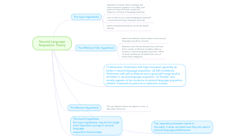 Mind Map: Second Language Acquisition Theory