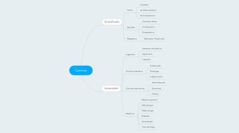 Mind Map: Carreras