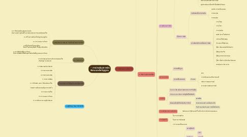 Mind Map: การประเมินสภาพจิต สังคม และจิตวิญญาณ