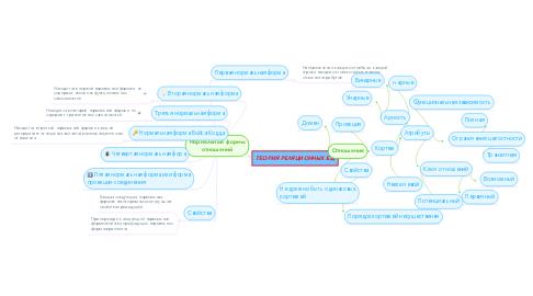 Mind Map: Нормальные формы отношений