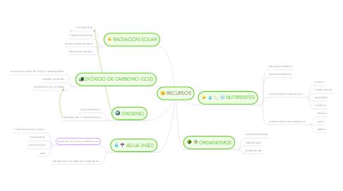 Mind Map: RECURSOS