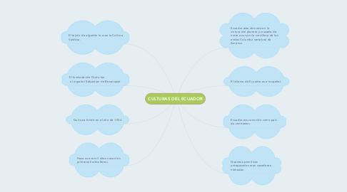 Mind Map: CULTURAS DEL ECUADOR