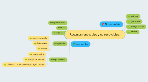 Mind Map: Recursos renovables y no renovables.