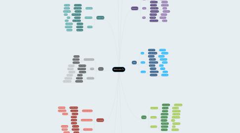 Mind Map: Series de Tv