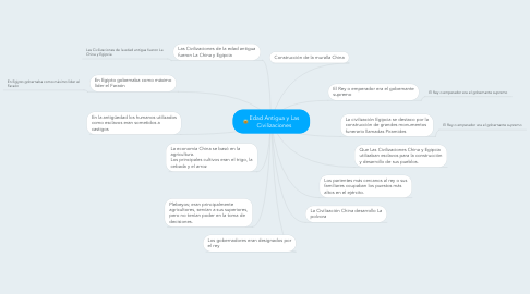Mind Map: Edad Antigua y Las Civilizaciones