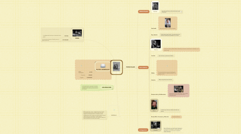 Mind Map: HAMLET