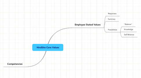 Mind Map: HindSite Core Values