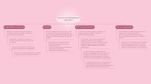 Mind Map: Seminario de habilidades de supervision