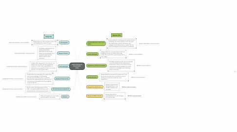 Mind Map: Clinical Research Coordinator (CRC)
