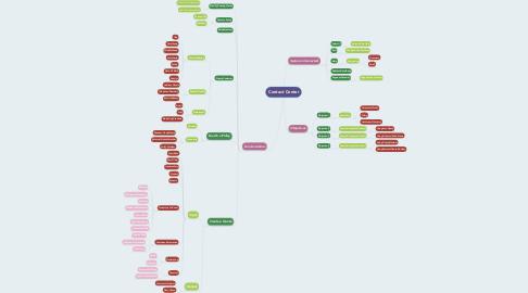 Mind Map: Contact Center