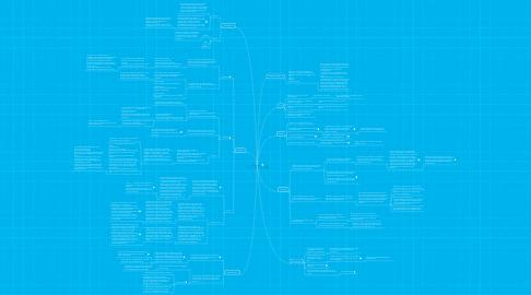 Mind Map: Fysik/kemi