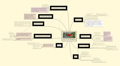Mind Map: Copy of LOS RECURSOS