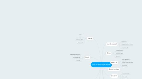 Mind Map: Les outils collaboratifs