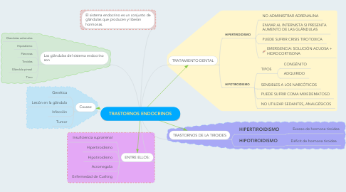 Mind Map: TRASTORNOS ENDOCRINOS