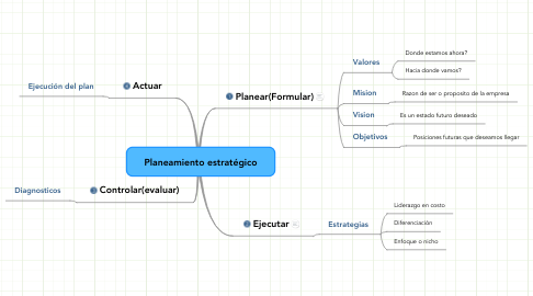 Mind Map: Planeamiento estratégico