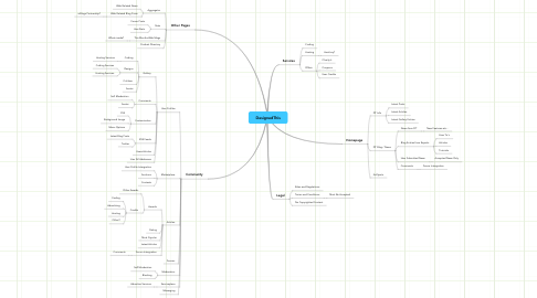 Mind Map: DesignedThis