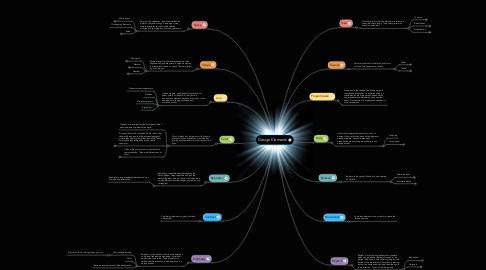 Mind Map: Design Elements
