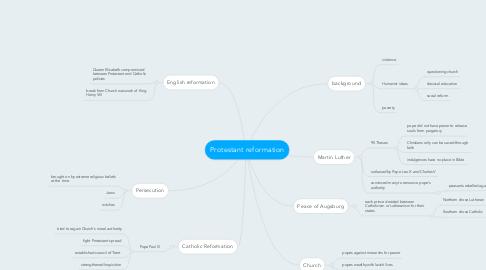 Mind Map: Protestant reformation