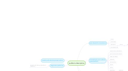 Mind Map: auditoria descriptiva