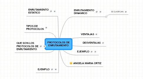 Mind Map: PROTOCOLOS DE ENRUTAMIENTO