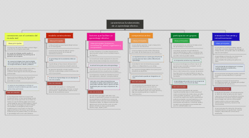 Mind Map: caracteristicas fundamentales de un aprendizaje efectivo.
