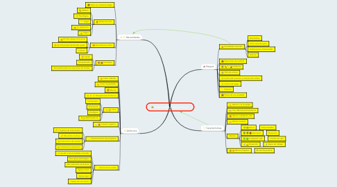 Mind Map: Problemática sociocultural