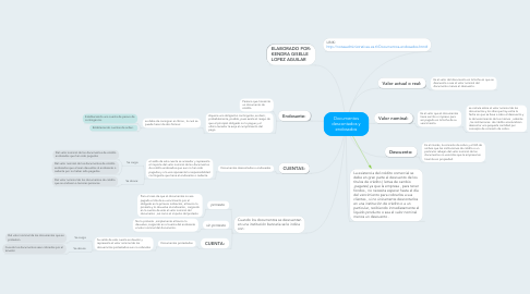 Mind Map: Documentos descontados y endosados
