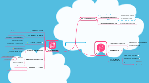 Mind Map: TIPOS DE ALGORITMOS