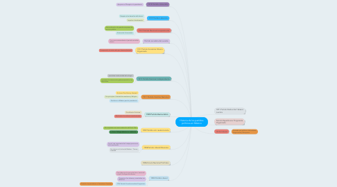 Mind Map: Historia de los partidos políticos en México
