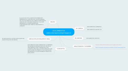 Mind Map: DOCUMENTOS DESCONTADOS/ENDOSADOS