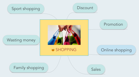 Mind Map: SHOPPING