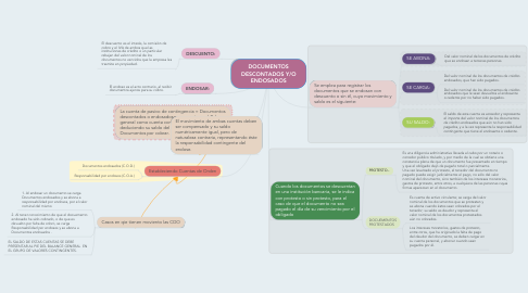 Mind Map: DOCUMENTOS DESCONTADOS Y/O ENDOSADOS