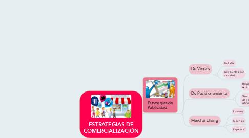 Mind Map: ESTRATEGIAS DE COMERCIALIZACIÓN