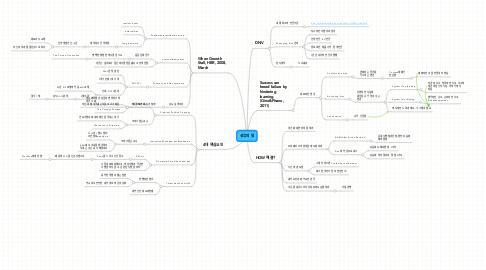 Mind Map: 성공의 덫
