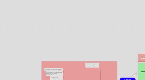 Mind Map: Allgemeine Geschäftsbedingungen (AGB)
