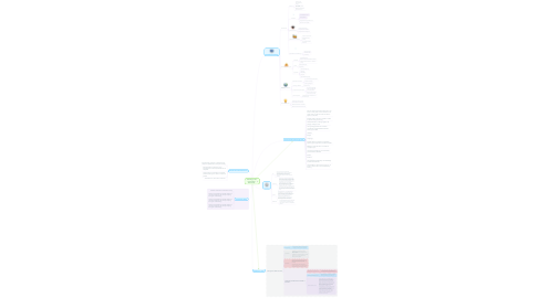 Mind Map: Technology in the Constructivist Environment