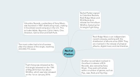 Mind Map: Rachel Platten
