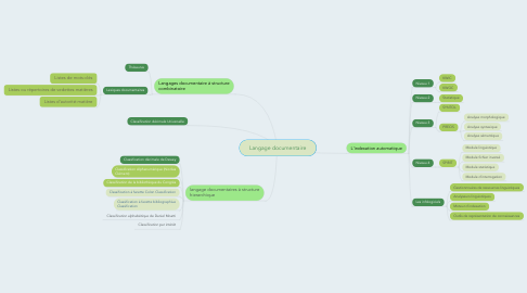 Mind Map: Langage documentaire
