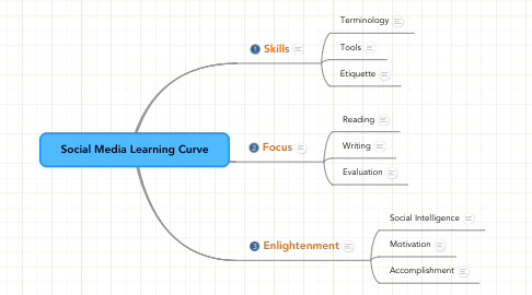 Mind Map: Social Media Learning Curve