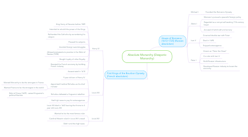 Mind Map: Absolute Monarchy (Despotic Monarchy)