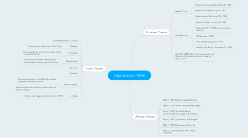 Mind Map: Major Events of WWII