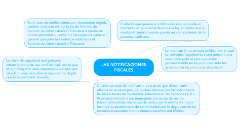 Mind Map: LAS NOTIFICACIONES FISCALES