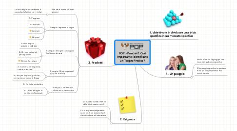 Mind Map: POP - Perché È Così Importante Identificare un Target Preciso?